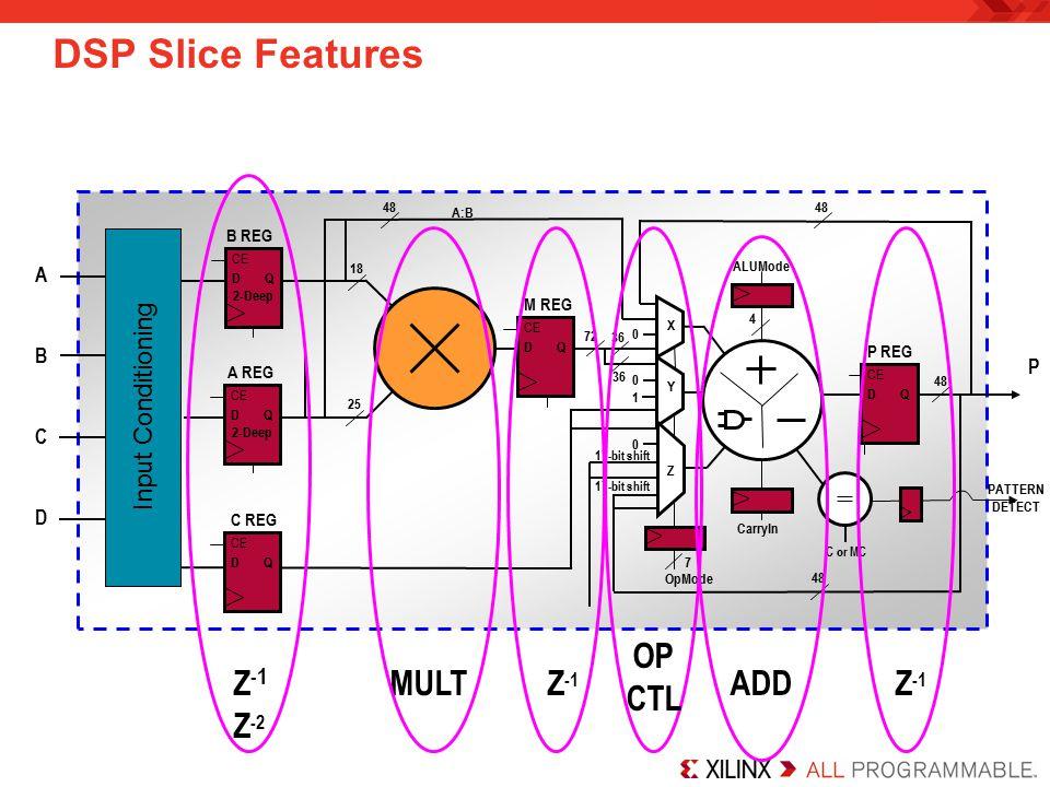 DSP Slice Features Z -1 MULT Z -1 ADD Z -1 Z -2 36 OpMode 7 48 A:B 48 0 0 72 Y 36 X 0 17-bit shift A 25 18 CE M REG DQ CE P REG DQ B 48 D ALUMode CarryIn 48 Z CE C REG DQ 1 4 = C or MC CE A REG DQ 2-Deep CE B REG D 2-Deep Q P PATTERN DETECT C Input Conditioning OP CTL