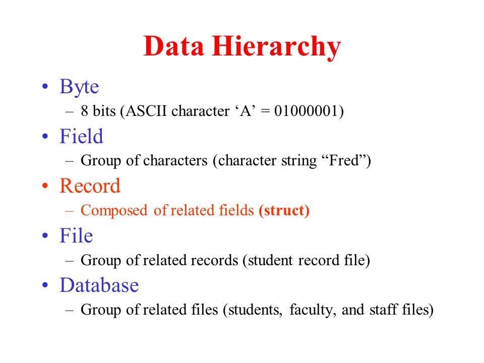 "Data Hierarchy Byte –8 bits (ASCII character 'A' = 01000001) Field –Group of characters (character string ""Fred"") Record –Composed of related fields ("