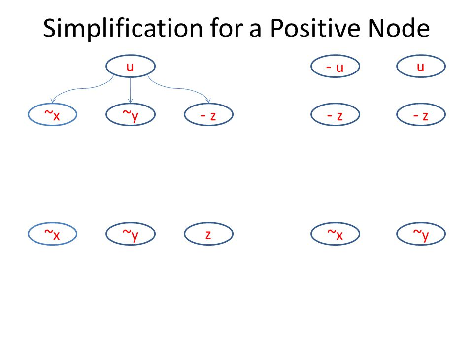 u ~y~y - z ~x~x ~y~y z ~x~x - u u - z ~x~x ~y~y Simplification for a Positive Node