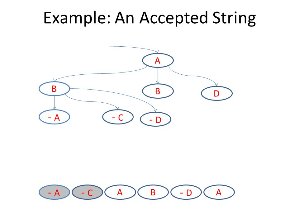 A B D B - C - A - D Example: An Accepted String - D BA - C - A A