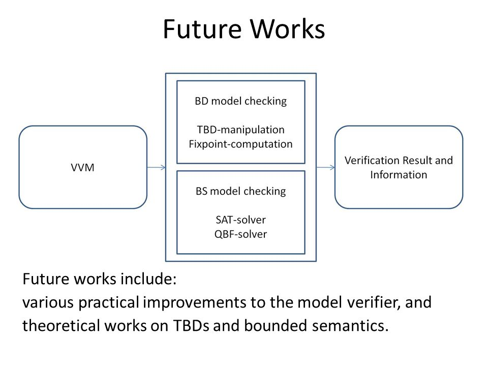 Future Works Future works include: various practical improvements to the model verifier, and theoretical works on TBDs and bounded semantics.