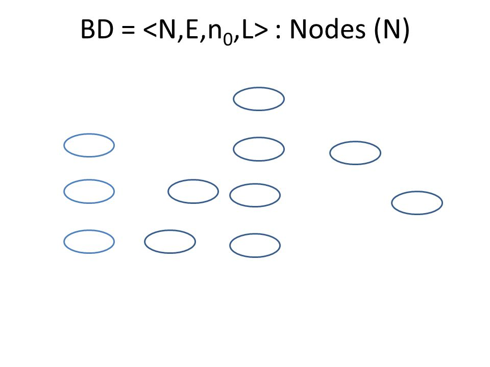 k-ary BD: Ordered Edges (E: N -> N k ) Note: E is a partial function Note: k=3 is used in the following application