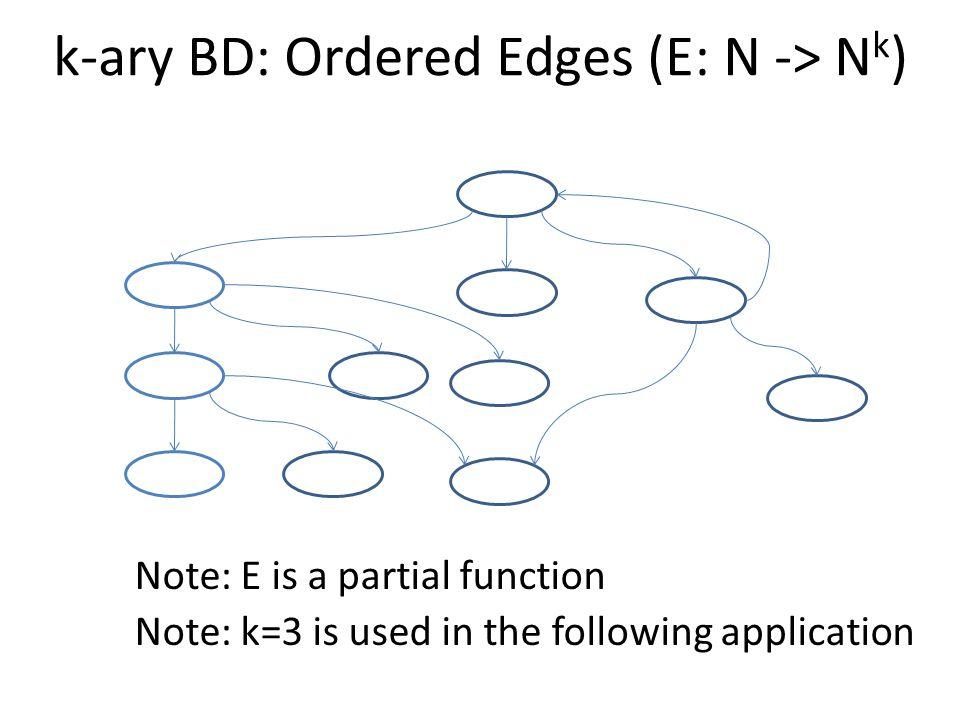 A B D B - C - A - D Example: An Accepted String - D BA - C - A A