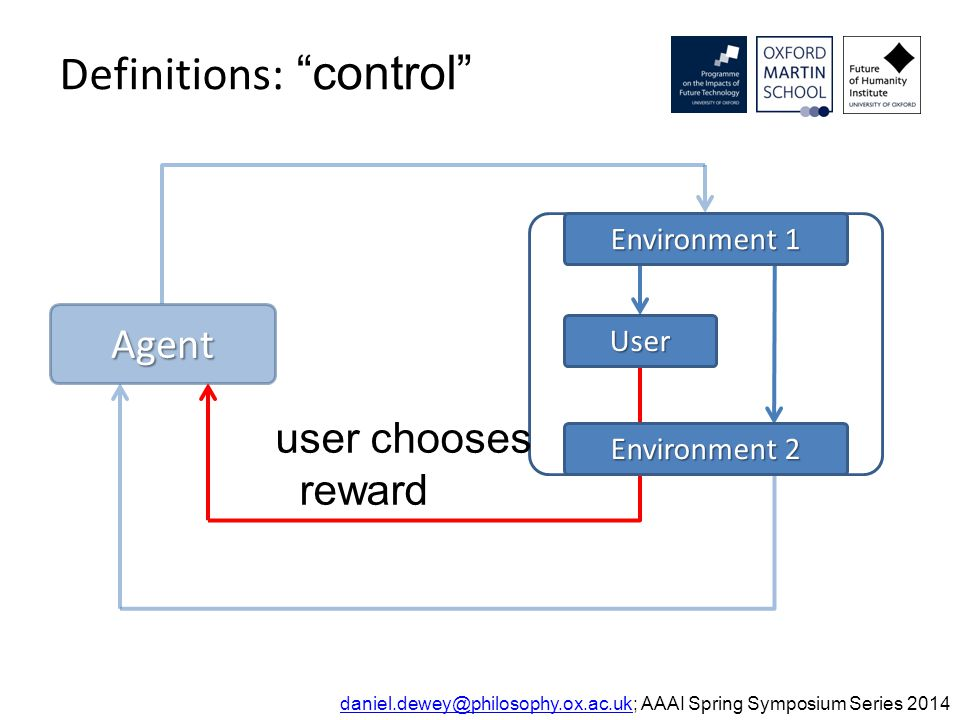 Definitions: control daniel.dewey@philosophy.ox.ac.ukdaniel.dewey@philosophy.ox.ac.uk; AAAI Spring Symposium Series 2014 user chooses reward Environment 2 Agent User Environment 1