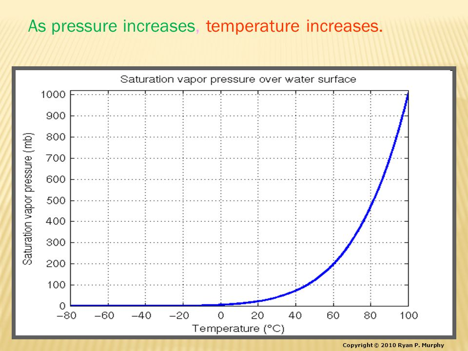 As pressure increases, temperature increases. Copyright © 2010 Ryan P. Murphy