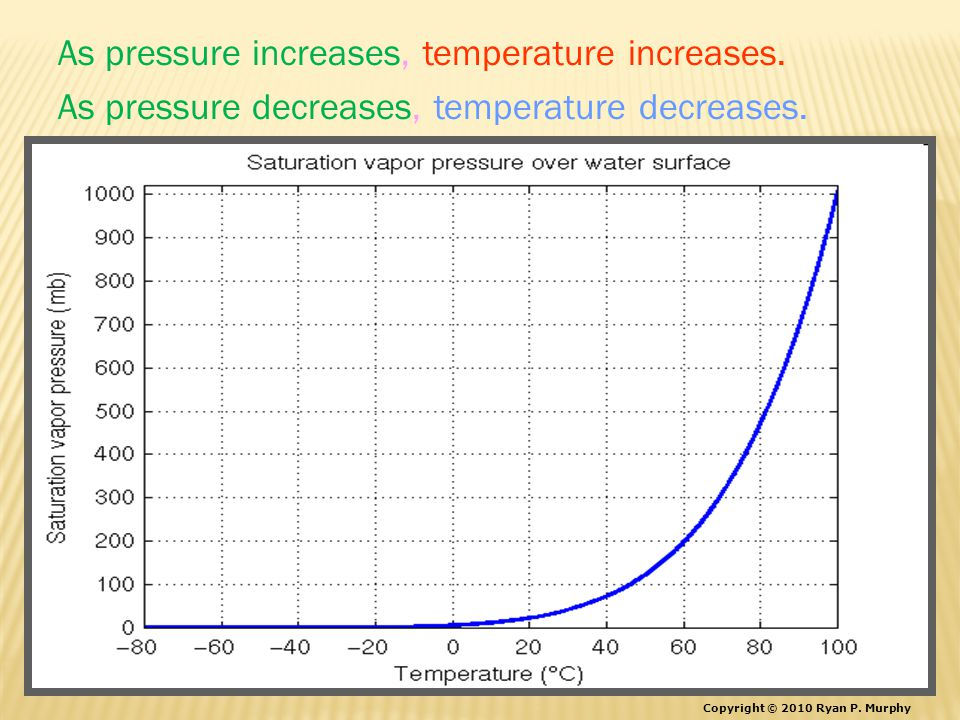 As pressure increases, temperature increases. As pressure decreases, temperature decreases.