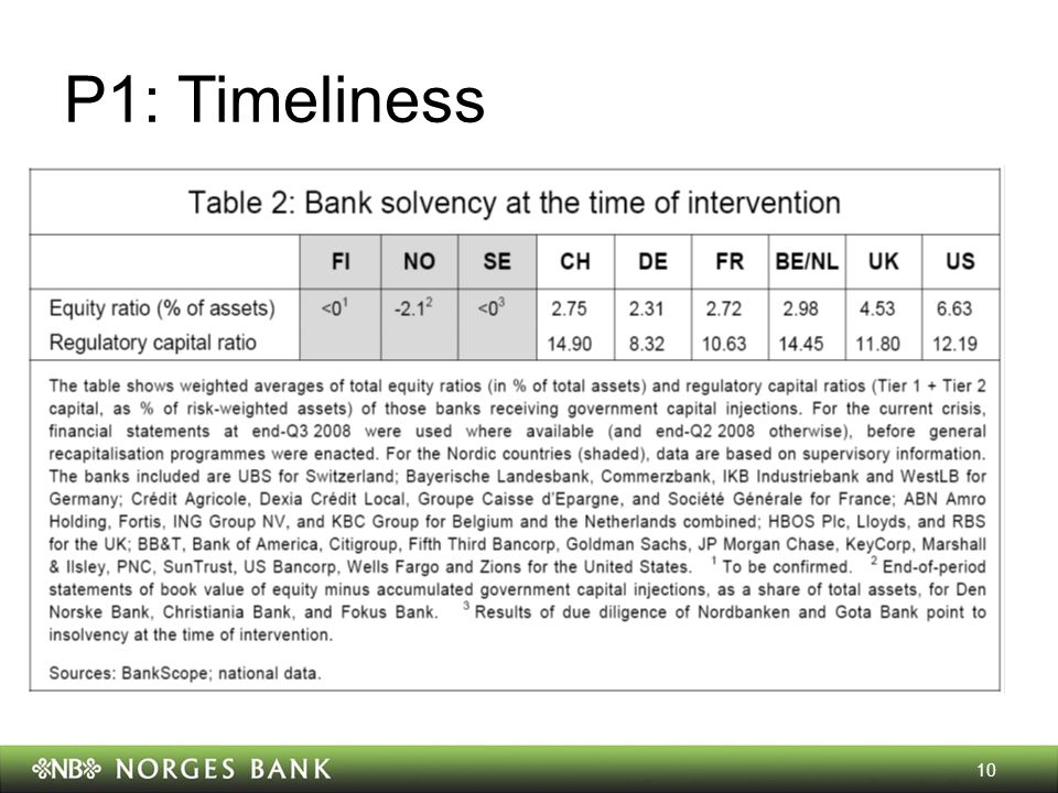 P1: Timeliness 10
