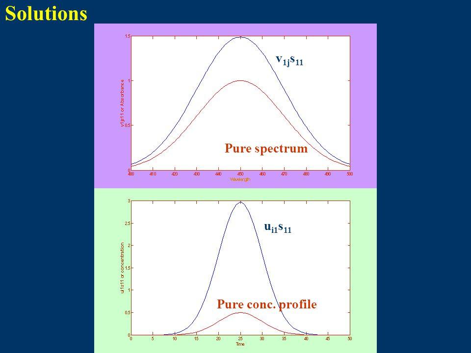Solutions Pure spectrum v 1j s 11 Pure conc. profile u i1 s 11