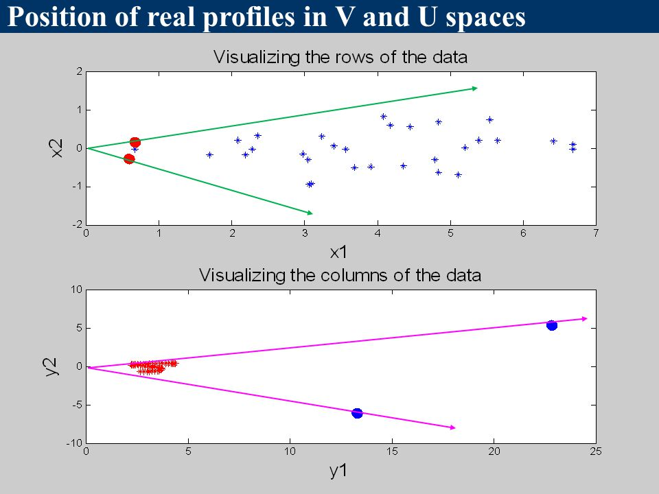 Position of real profiles in V and U spaces