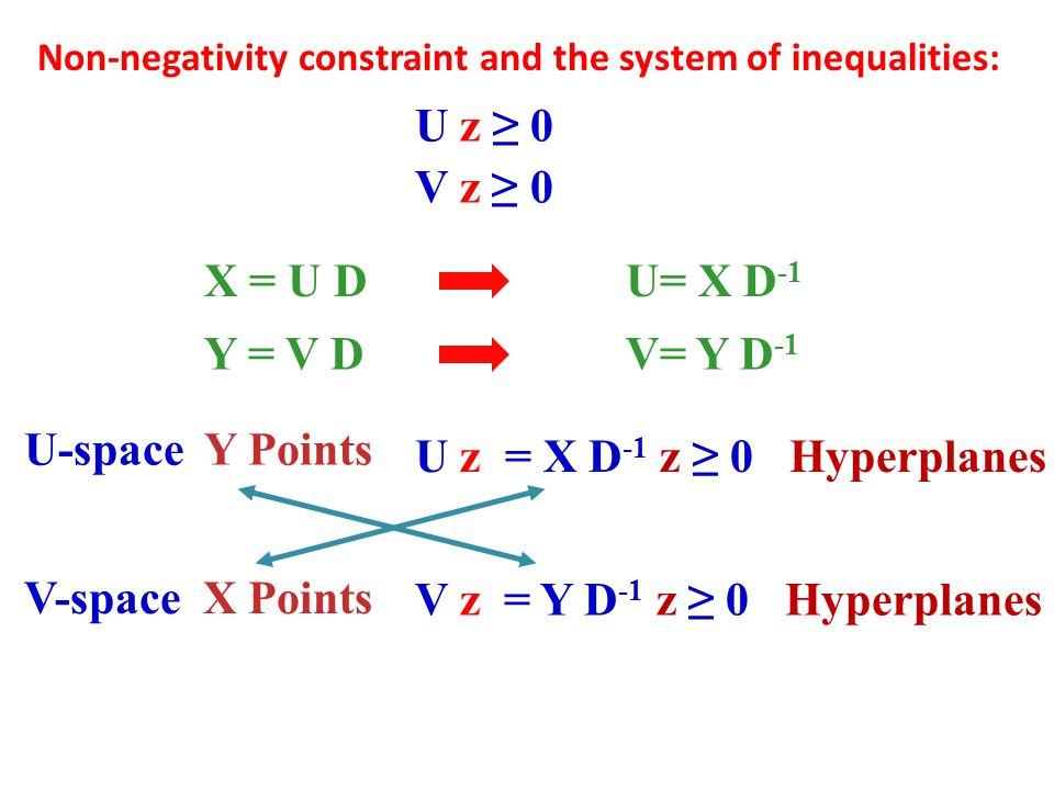 Non-negativity constraint and the system of inequalities: U z ≥ 0 V z ≥ 0 X = U DU= X D -1 Y = V DV= Y D -1 U z = X D -1 z ≥ 0 Hyperplanes V z = Y D -1 z ≥ 0 Hyperplanes U-space Y Points V-space X Points
