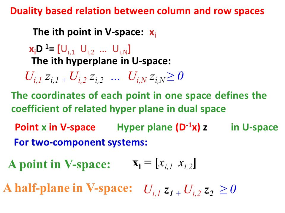 Duality based relation between column and row spaces x i = [x i,1 x i,2 ] U i,1 z i,1 + U i,2 z i,2 … U i,N z i,N ≥ 0 The coordinates of each point in one space defines the coefficient of related hyper plane in dual space Point x in V-spaceHyper plane (D -1 x) z in U-space For two-component systems: The ith point in V-space: x i x i D -1 = [U i,1 U i,2 … U i,N ] The ith hyperplane in U-space: A point in V-space: U i,1 z 1 + U i,2 z 2 ≥ 0 A half-plane in V-space: