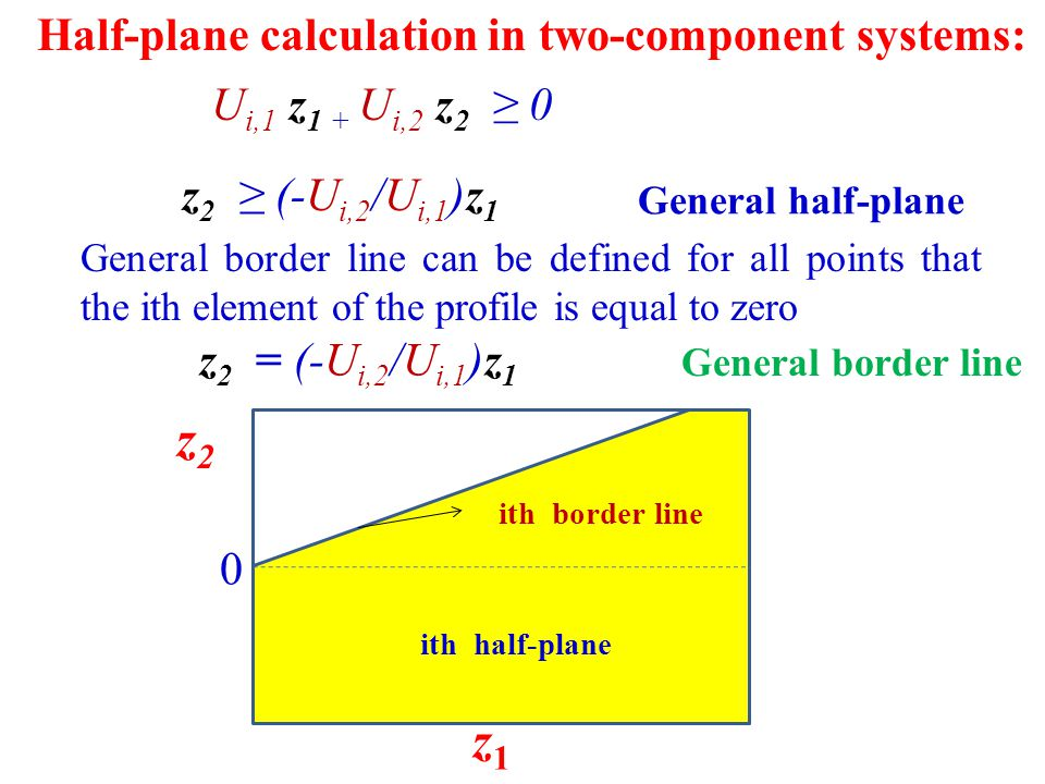 Half-plane calculation in two-component systems: General half-plane General border line can be defined for all points that the ith element of the profile is equal to zero z1z1 z2z2 0 ith half-plane ith border line General border line U i,1 z 1 + U i,2 z 2 ≥ 0 z 2 ≥ (-U i,2 /U i,1 )z 1 z 2 = (-U i,2 /U i,1 )z 1