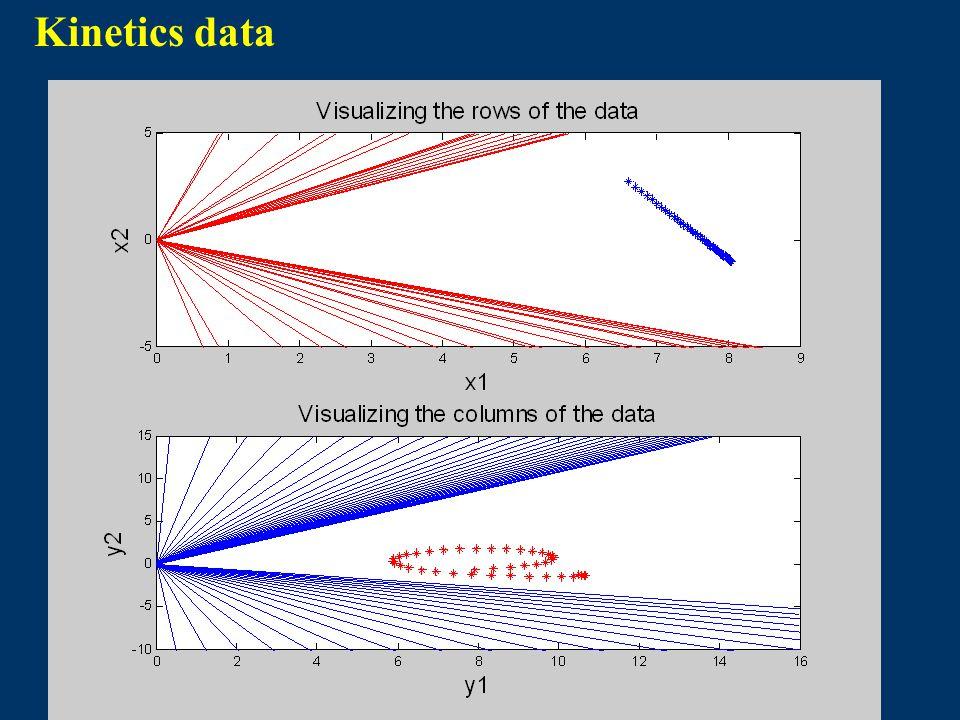Kinetics data