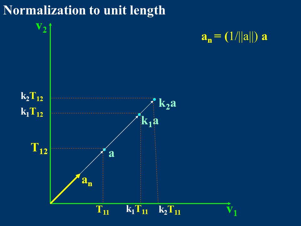 Normalization to unit length v1v1 v2v2 a k1ak1a k2ak2a T 11 T 12 k 1 T 11 k 1 T 12 k 2 T 11 k 2 T 12 anan a n = (1/||a||) a