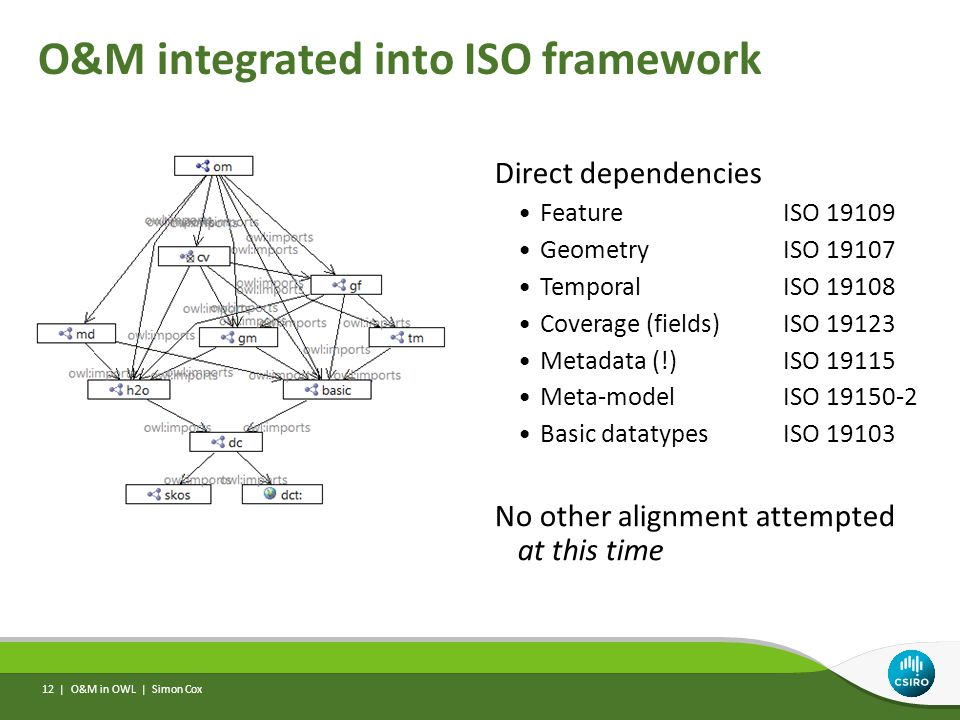 O&M integrated into ISO framework O&M in OWL | Simon Cox 12 | Direct dependencies Feature ISO 19109 GeometryISO 19107 TemporalISO 19108 Coverage (fields)ISO 19123 Metadata (!)ISO 19115 Meta-modelISO 19150-2 Basic datatypesISO 19103 No other alignment attempted at this time