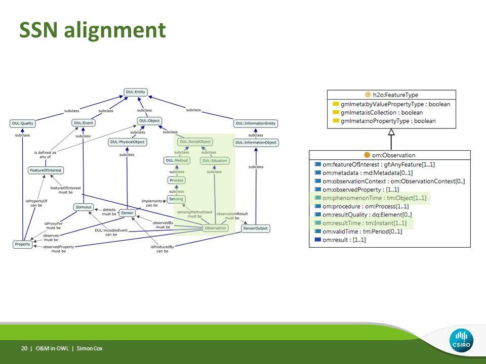 SSN alignment O&M in OWL | Simon Cox 20 |