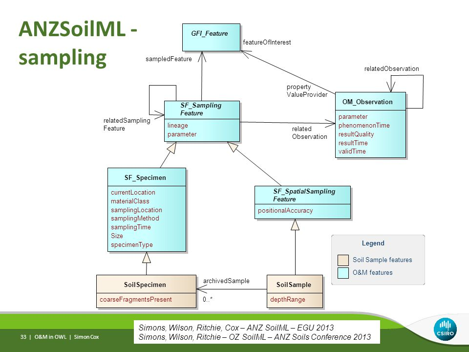 ANZSoilML - sampling O&M in OWL | Simon Cox 33 | Simons, Wilson, Ritchie, Cox – ANZ SoilML – EGU 2013 Simons, Wilson, Ritchie – OZ SoilML – ANZ Soils Conference 2013