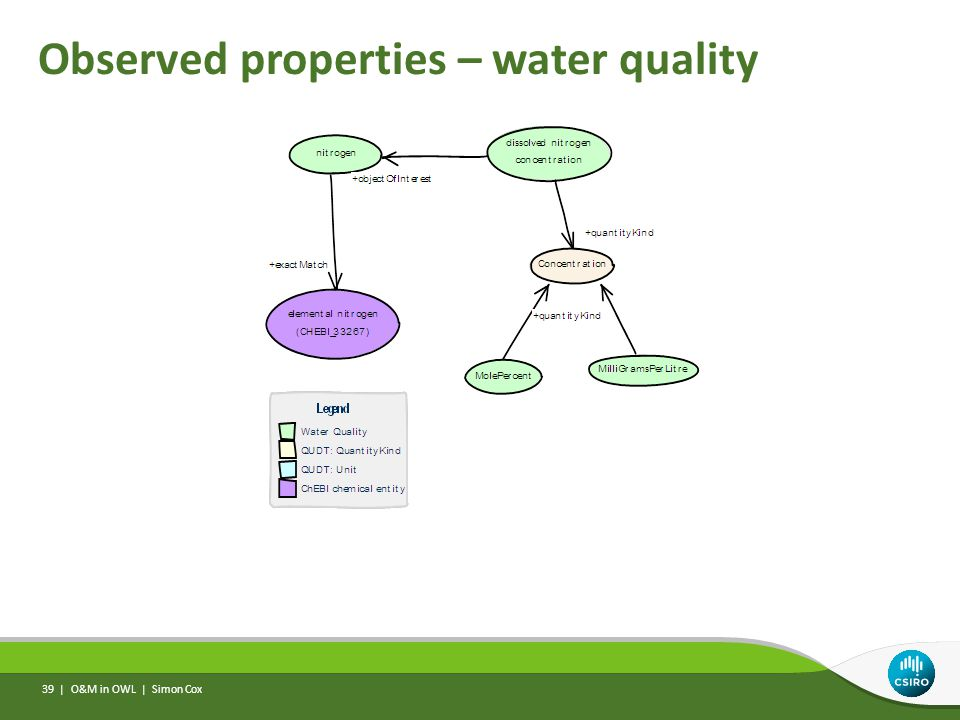 Observed properties – water quality O&M in OWL | Simon Cox 39 |