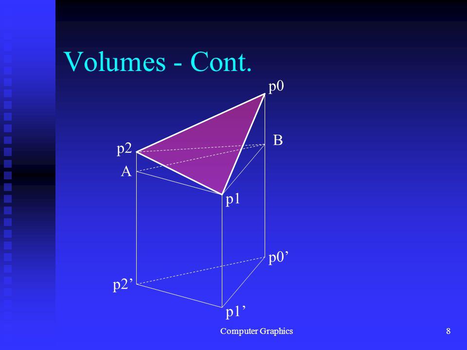 Computer Graphics8 Volumes - Cont. p0 p1 p2 p0' p1' p2' A B