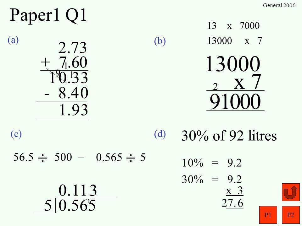 P1P2 General 2006 Paper1 Q1 (a) (b) (c)(d) 2.73 + 7.60 330.1 - 8.4 391. 56.5 500 = 0.565 5 0.5655 0.1 1 1 30% of 92 litres 10% = 9.2 30% = 9.2 x 3 627