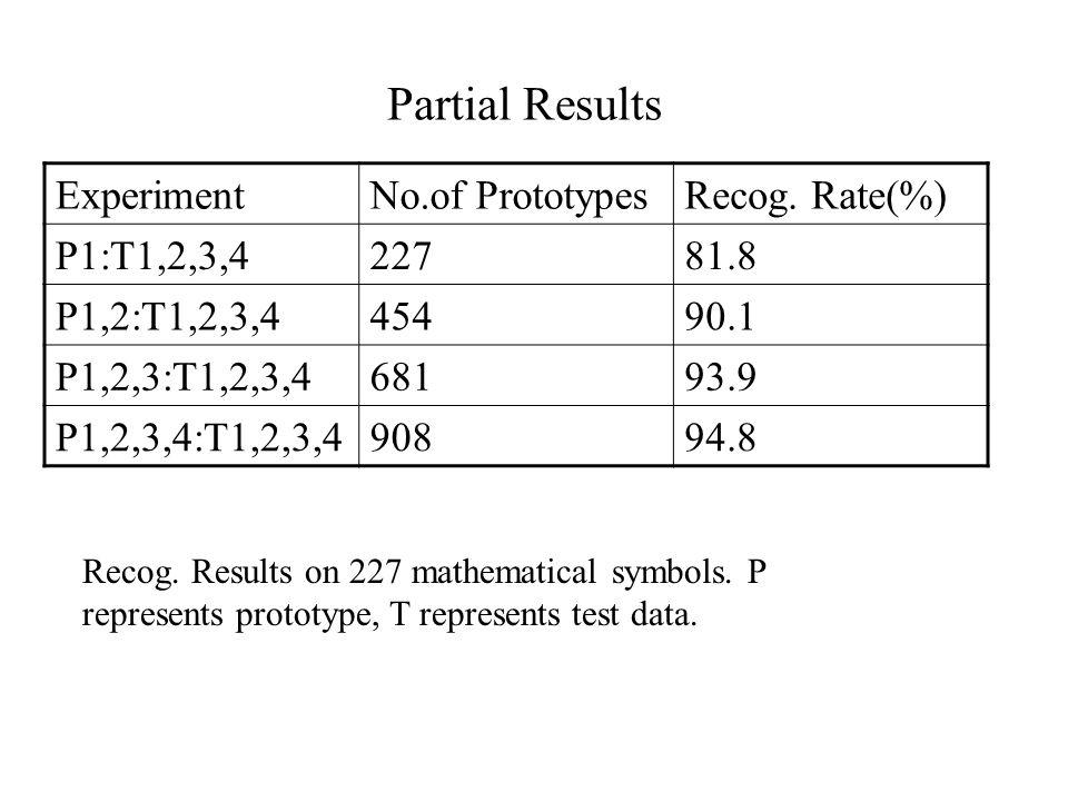 Partial Results ExperimentNo.of PrototypesRecog.