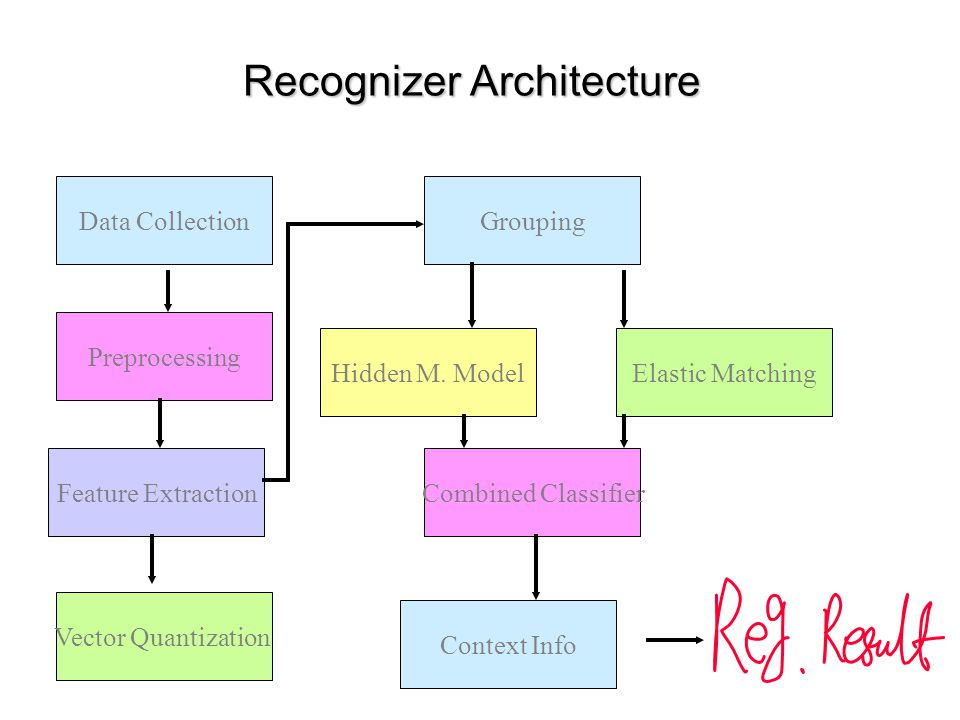 Recognizer Architecture Data Collection Preprocessing Feature Extraction Hidden M. Model Grouping Vector Quantization Elastic Matching Combined Classi