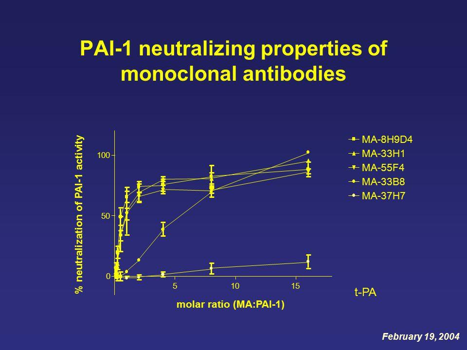 PAI-1 neutralizing properties of monoclonal antibodies molar ratio (MA:PAI-1) % neutralization of PAI-1 activity 51015 0 50 100 MA-8H9D4 MA-33H1 MA-55F4 MA-33B8 MA-37H7 t-PA February 19, 2004