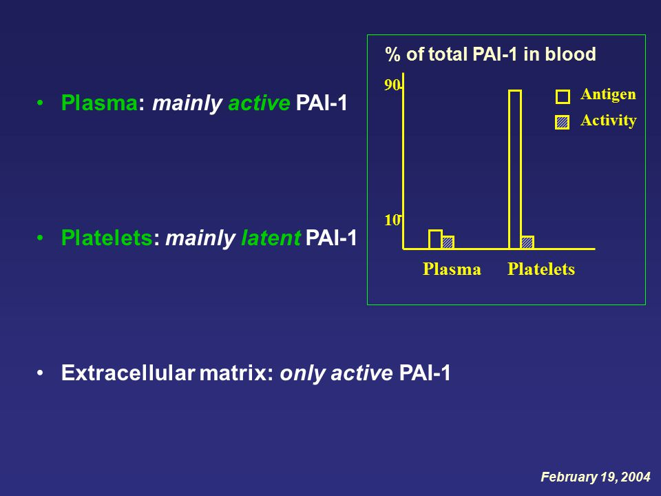 Plasma: mainly active PAI-1 Platelets: mainly latent PAI-1 Extracellular matrix: only active PAI-1 Antigen Activity 90 10 Plasma Platelets % of total PAI-1 in blood February 19, 2004
