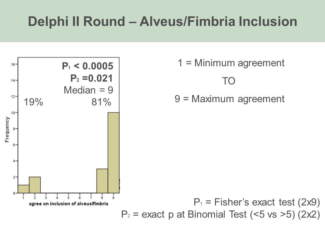 Delphi II Round – Alveus/Fimbria Inclusion 1 = Minimum agreement TO 9 = Maximum agreement P 1 < 0.0005 P 2 =0.021 Median = 9 19% 81% P 1 = Fisher's ex