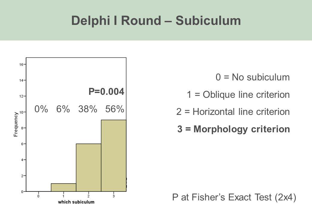 Delphi I Round – Subiculum P=0.004 0% 6% 38% 56% 0 = No subiculum 1 = Oblique line criterion 2 = Horizontal line criterion 3 = Morphology criterion P