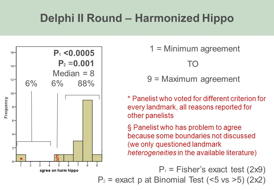 Delphi II Round – Harmonized Hippo P 1 <0.0005 P 2 =0.001 Median = 8 6% 6% 88% 1 = Minimum agreement TO 9 = Maximum agreement § * Panelist who voted for different criterion for every landmark, all reasons reported for other panelists § Panelist who has problem to agree because some boundaries not discussed (we only questioned landmark heterogeneities in the available literature) * P 1 = Fisher's exact test (2x9) P 2 = exact p at Binomial Test ( 5) (2x2) Frequency