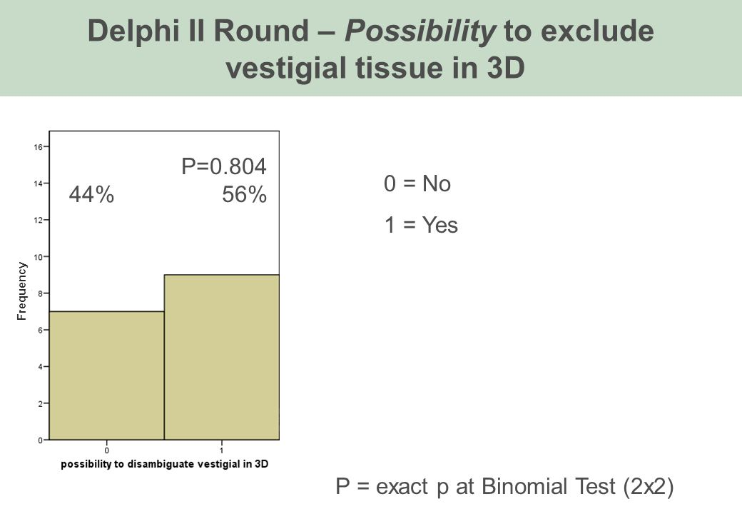 Delphi II Round – Possibility to exclude vestigial tissue in 3D 0 = No 1 = Yes P = exact p at Binomial Test (2x2) P=0.804 44% 56% Frequency