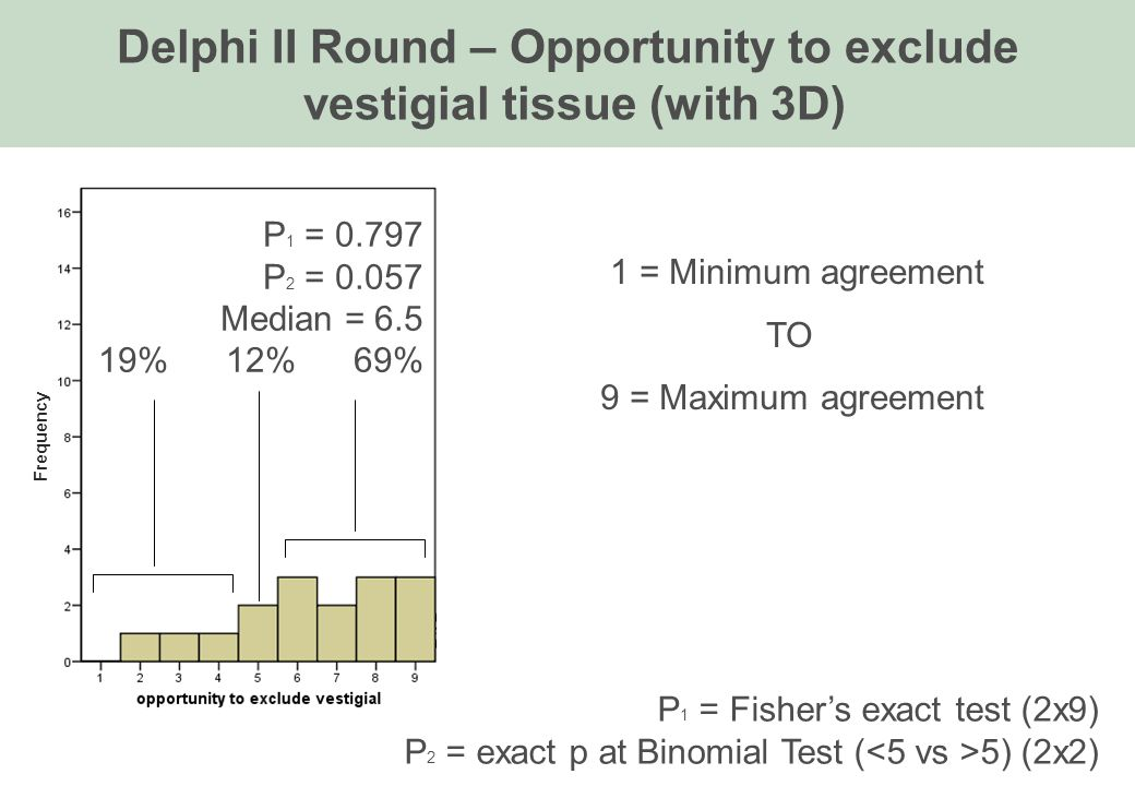 Delphi II Round – Opportunity to exclude vestigial tissue (with 3D) 1 = Minimum agreement TO 9 = Maximum agreement P 1 = 0.797 P 2 = 0.057 Median = 6.5 19% 12% 69% P 1 = Fisher's exact test (2x9) P 2 = exact p at Binomial Test ( 5) (2x2) Frequency