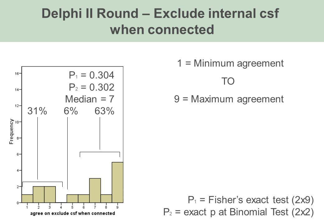 P 1 = 0.304 P 2 = 0.302 Median = 7 31% 6% 63% 1 = Minimum agreement TO 9 = Maximum agreement Delphi II Round – Exclude internal csf when connected P 1 = Fisher's exact test (2x9) P 2 = exact p at Binomial Test (2x2) Frequency