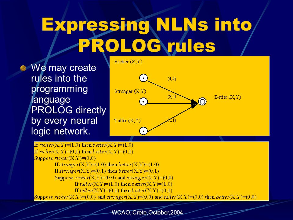 WCAO, Crete,October,2004 Expressing NLNs into PROLOG rules We may create rules into the programming language PROLOG directly by every neural logic network.