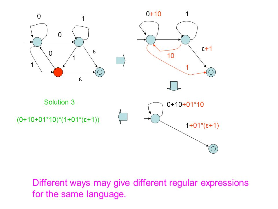 Theorem A language is regular if and only if it can be accepted by an NFA if and only if it can be accepted by a DFA.