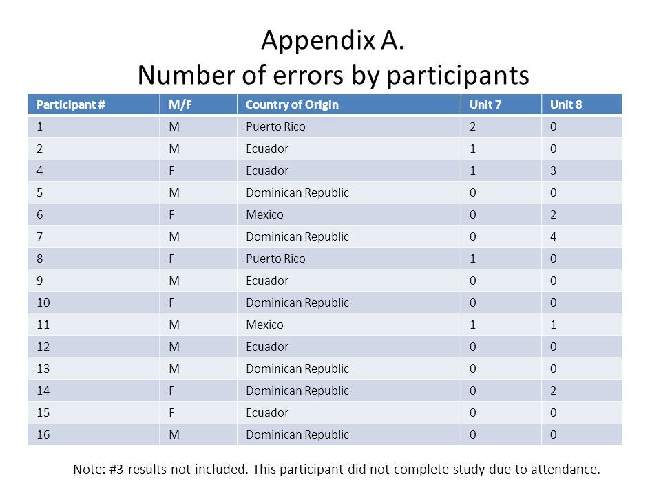 Appendix A.