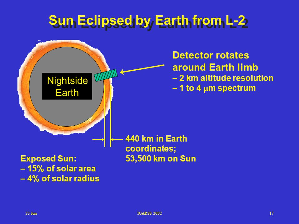 23 JunIGARSS 200217 Detector rotates around Earth limb – 2 km altitude resolution – 1 to 4  m spectrum Exposed Sun: – 15% of solar area – 4% of solar