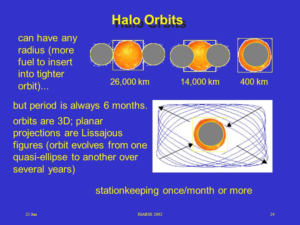 23 JunIGARSS 200224 26,000 km14,000 km400 km Halo Orbits can have any radius (more fuel to insert into tighter orbit)... but period is always 6 months