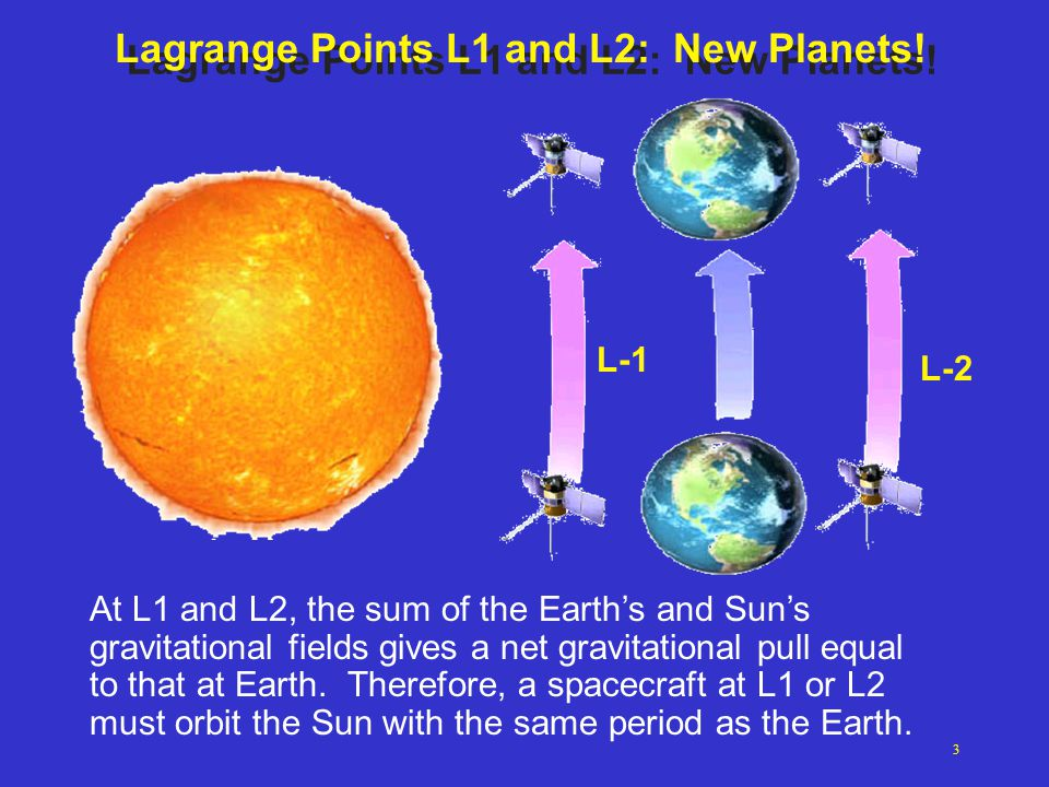 23 JunIGARSS 200224 26,000 km14,000 km400 km Halo Orbits can have any radius (more fuel to insert into tighter orbit)...