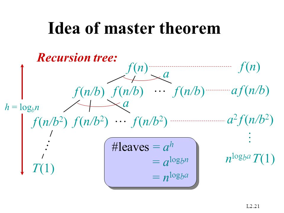 L2.21 f (n/b) Idea of master theorem f (n/b)   (1) … Recursion tree: … f (n)f (n) a f (n/b 2 ) … a h = log b n f (n)f (n) a f (n/b) a 2 f (n/b 2 ) … #leaves = a h = a log b n = n log b a n log b a   (1)