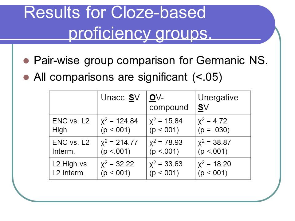 Results for Cloze-based proficiency groups. Pair-wise group comparison for Germanic NS.