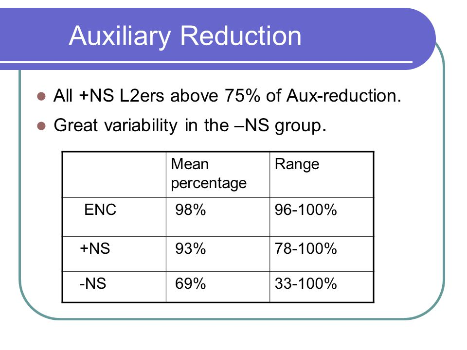 Auxiliary Reduction All +NS L2ers above 75% of Aux-reduction.