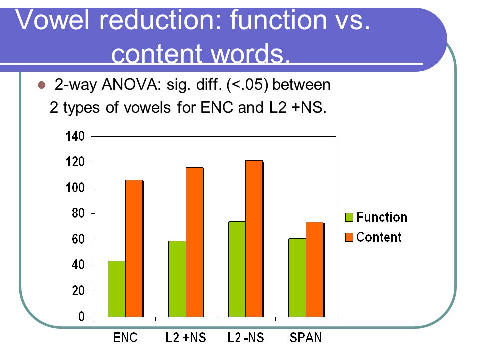 Vowel reduction: function vs. content words. 2-way ANOVA: sig.