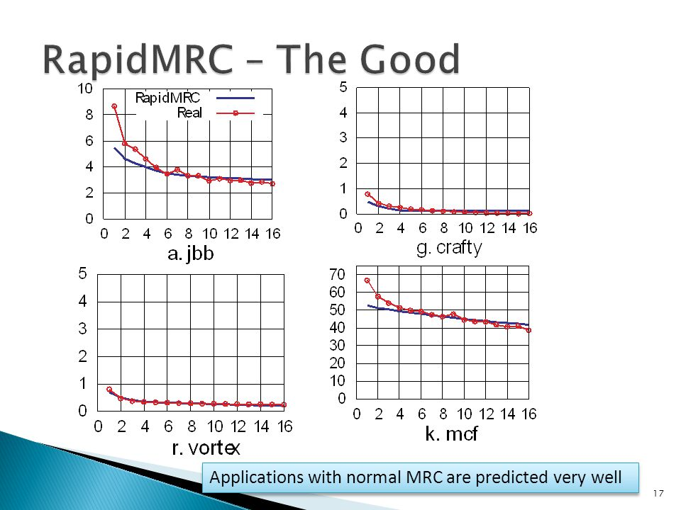 17 Applications with normal MRC are predicted very well