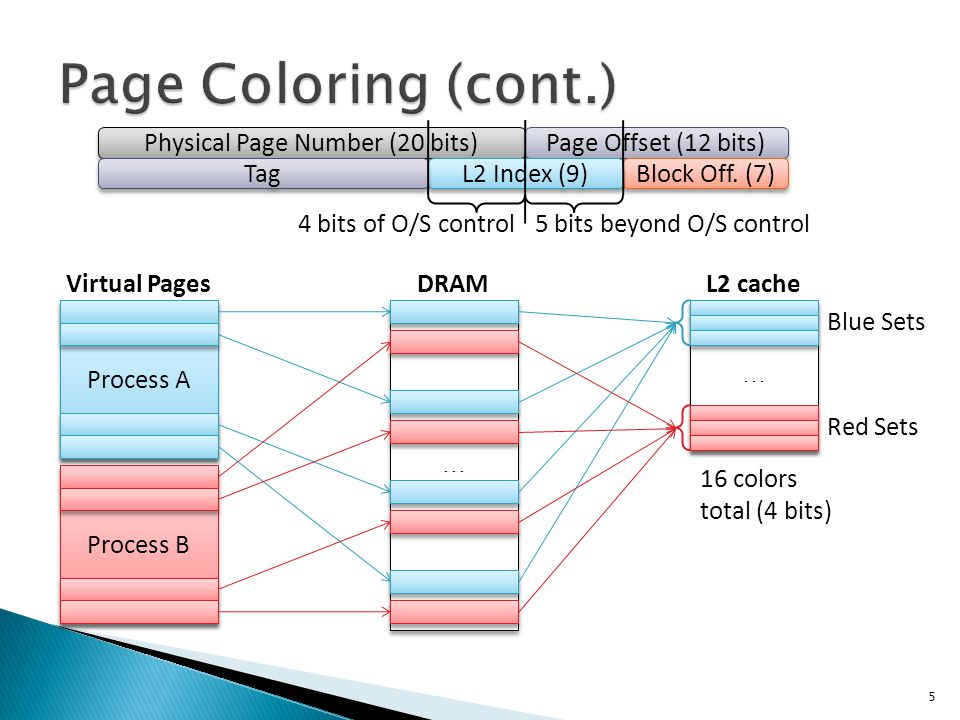 5 Physical Page Number (20 bits) Page Offset (12 bits) Block Off.
