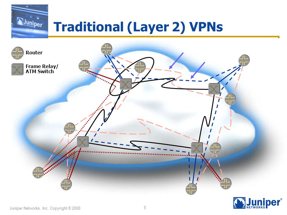 Juniper Networks, Inc. Copyright © 2000 5 Traditional (Layer 2) VPNs Router Frame Relay/ ATM Switch
