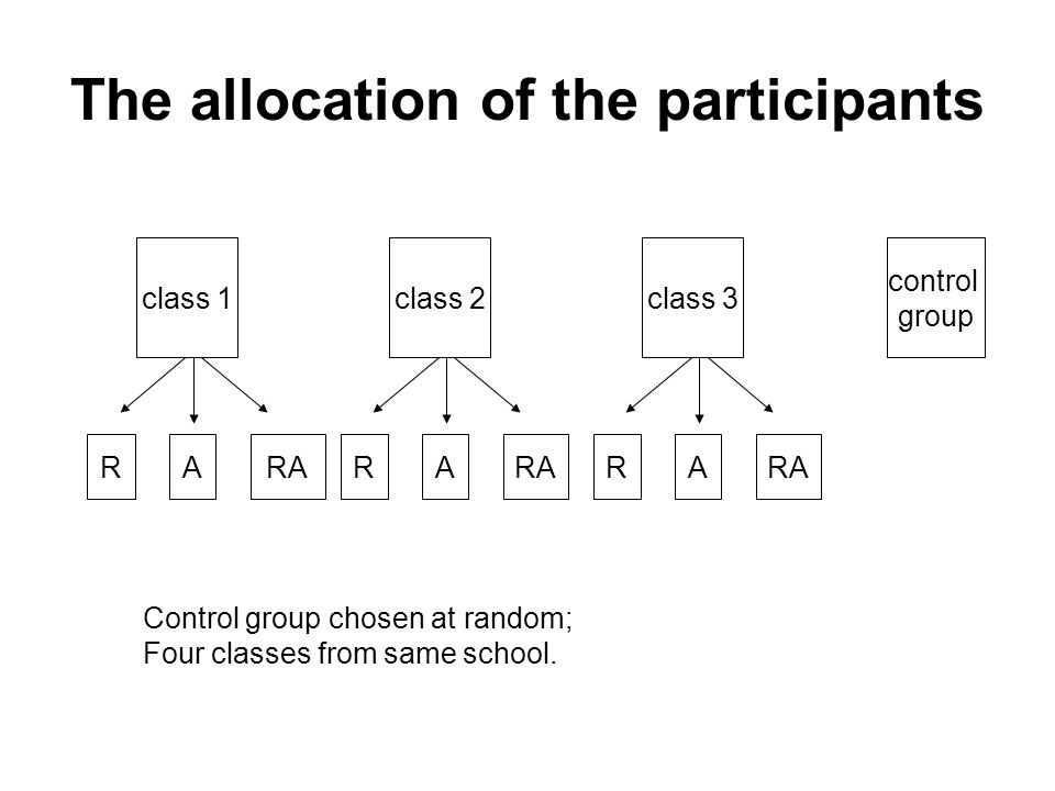 The study: A classroom experiment Pretest ↓ Participants randomly assigned to 3 groups based on pre-test scores ↓ ↓ ↓ Ref + Aff Referential only Affective only Instruction : 4 x 40 mins (twice a week in two consecutive weeks) immediate posttest 1 month delayed posttest