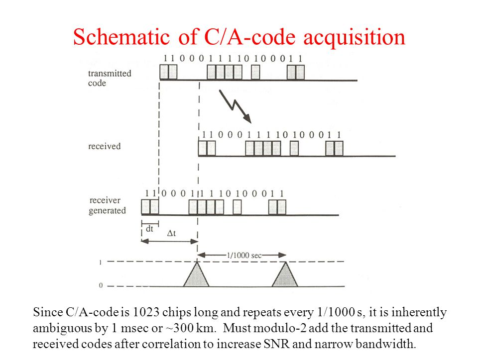 Schematic of C/A-code acquisition Since C/A-code is 1023 chips long and repeats every 1/1000 s, it is inherently ambiguous by 1 msec or ~300 km.
