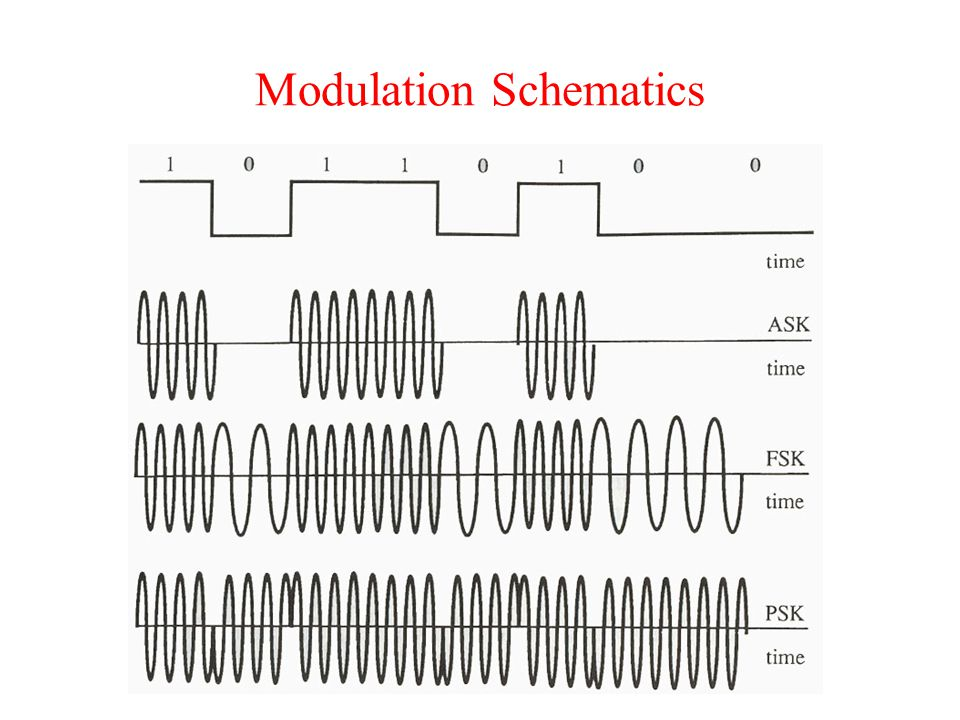 Modulation Schematics
